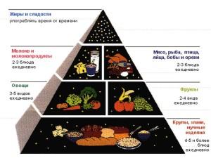 Почему диета важна при панкреатите.
